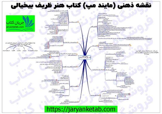 نقشه مفهومی و خلاصه کتاب هنر ظریف بی خیالی